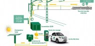 Adif ultima un plan para acelerar la implantación del coche eléctrico - SoyMotor.com