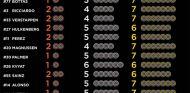 Elección de neumáticos para el GP de Éspaña - LaF1