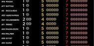 El medio queda prácticamente descartado por los equipos - LaF1