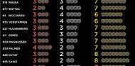 Pocas diferencias entre los equipos y pilotos - LaF1