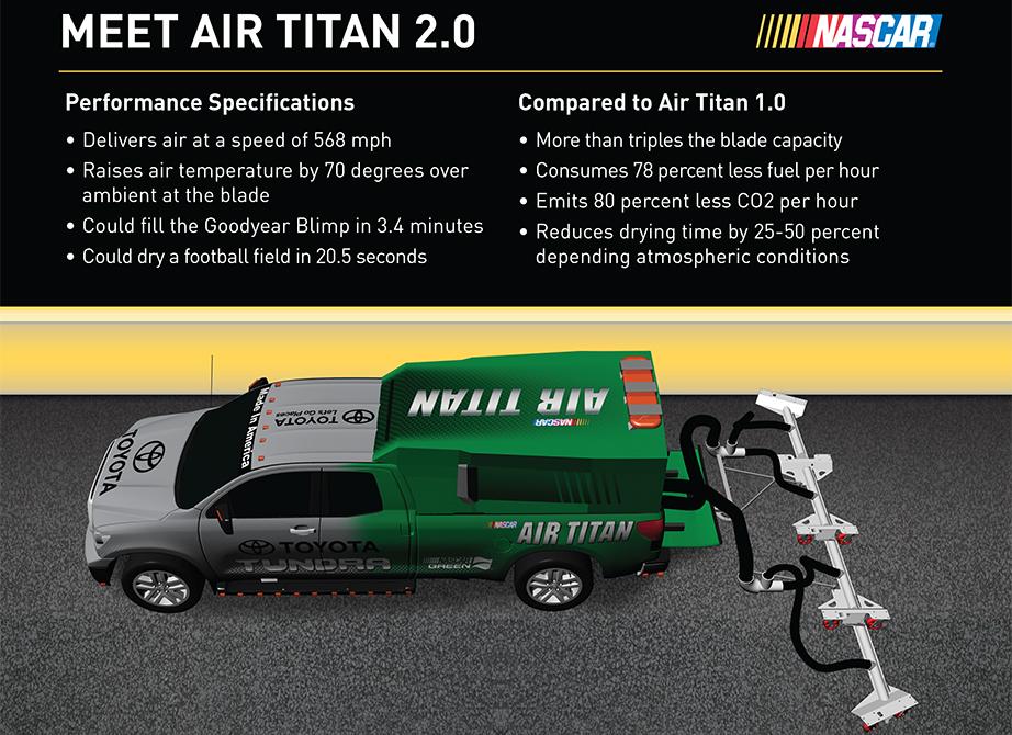 air-titan-infografia-nascar-soymotor.jpg