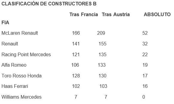 clasificacion-constructores-b-soymotor.jpg