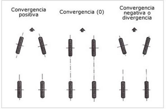 convergencia-divergencia-soymotor.png