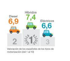 diesel_hibridos_electricos_soy_motor_1.jpg