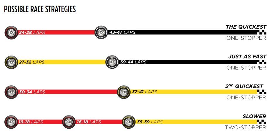 estrategias-gp-austria-2020-pirelli-soymotor.jpg