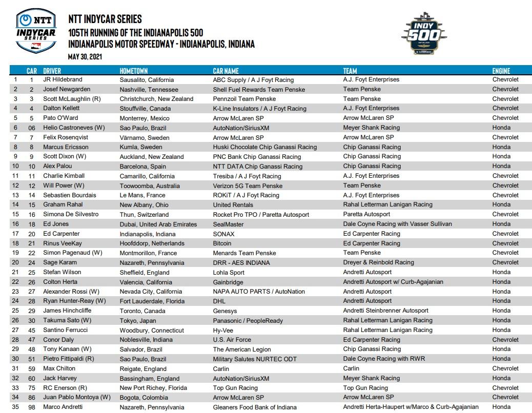 indianapolis-500-2021-lista-inscritos-soymotor.jpg
