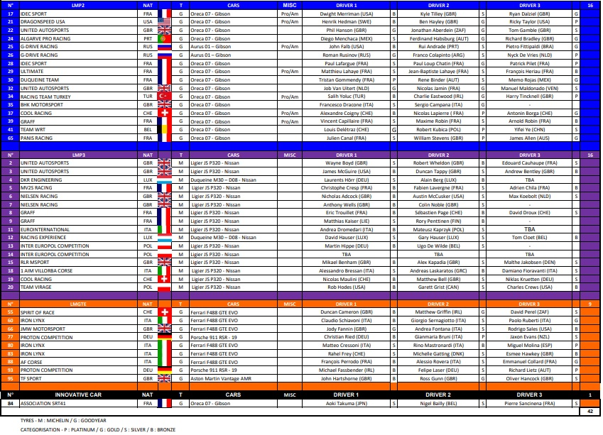lista-inscritos-4-horas-barcelona-2021-elms-soymotor.jpg