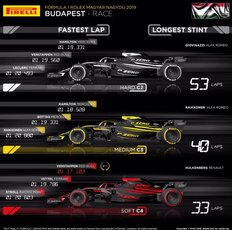 pirelli-hungria-carrera-2019-soymotor.jpg