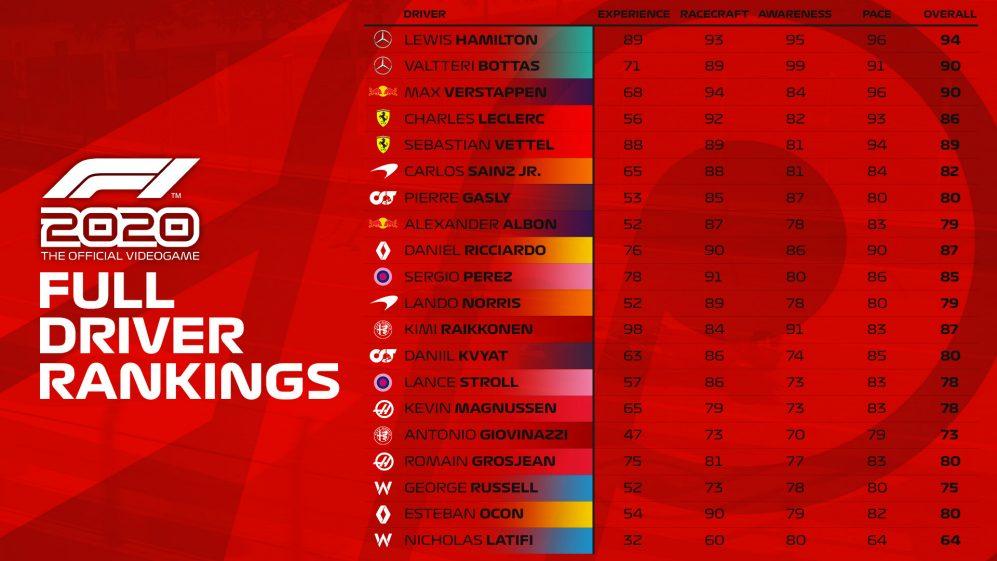 rankings-f1-2020-soymotor.jpg