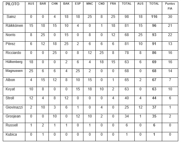 tabla-constructores-trofeo-b-soymotor.jpg