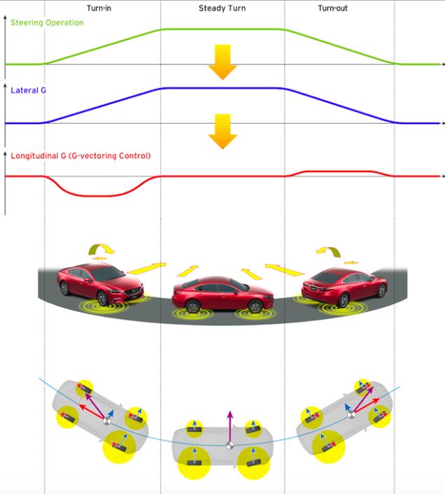 mazda_g_vectoring_control_2.png