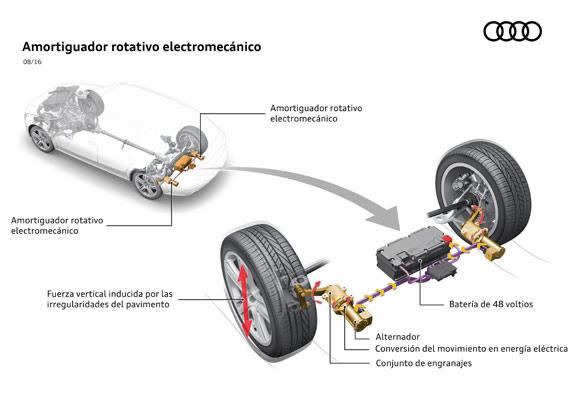 sistema-amortiguadores-electromecaanicos-audi.jpg