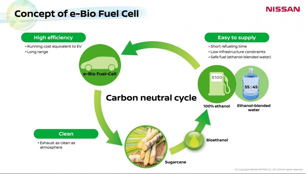 slide-from-nissan-presentation-on-e-bio-fuel-cell-technology-june-2016_100556296_l.jpg