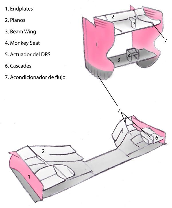 Elementos de un alerón de F1