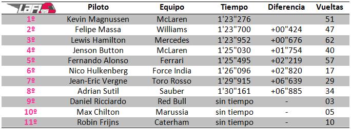 Tiempos día 3 test en Jerez