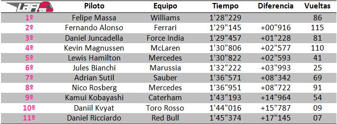 Tiempos test Jerez - día 4