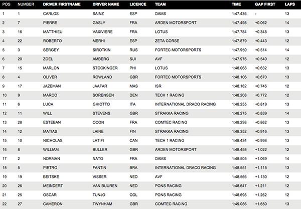 Resultados clasificación 1 WSR en Paul Ricard