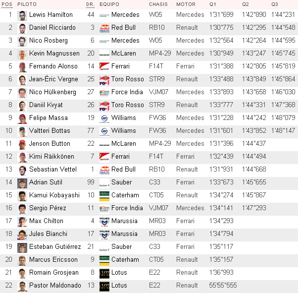 Tiempos clasificación GP de Australia F1 2014