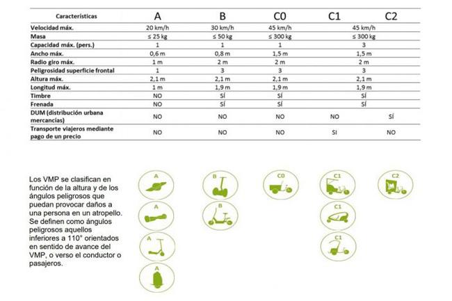 clasificacion-vmu-dgt-704x500.jpg
