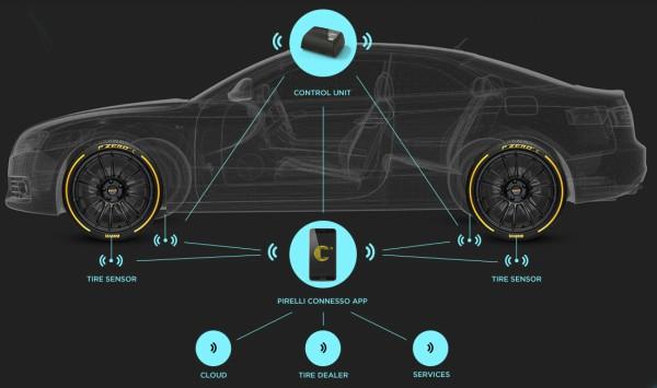 pirelli-cyber-car-cyber-tyre_2.jpg