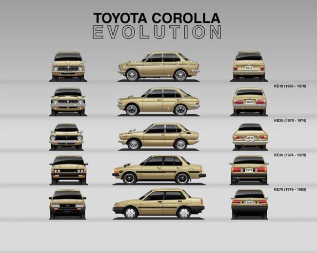 toyota-corolla-evolucion_2.jpg