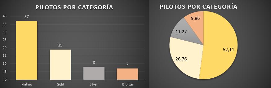 distribucion_pilotos.png