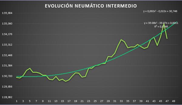 evolucion_neumatico_intermedio.png