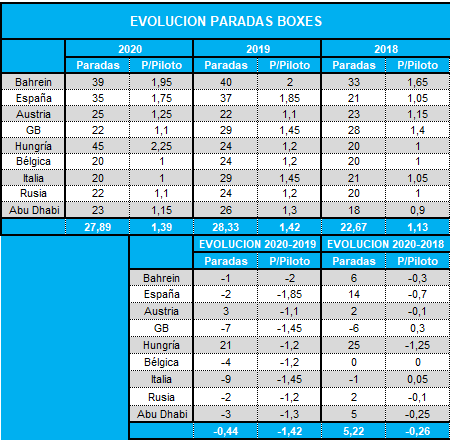 evolucion_paradas_boxes.png