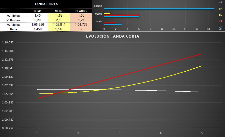 evolucion_tanda_corta_2.png
