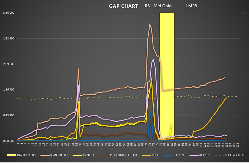 gap_chart_-_lmp3.png