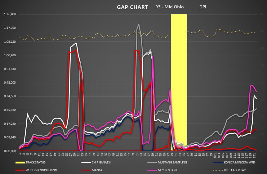 gap_chart_38.png