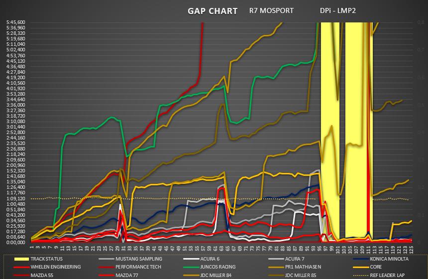 gap_chart_dpi_-_lmp2.png