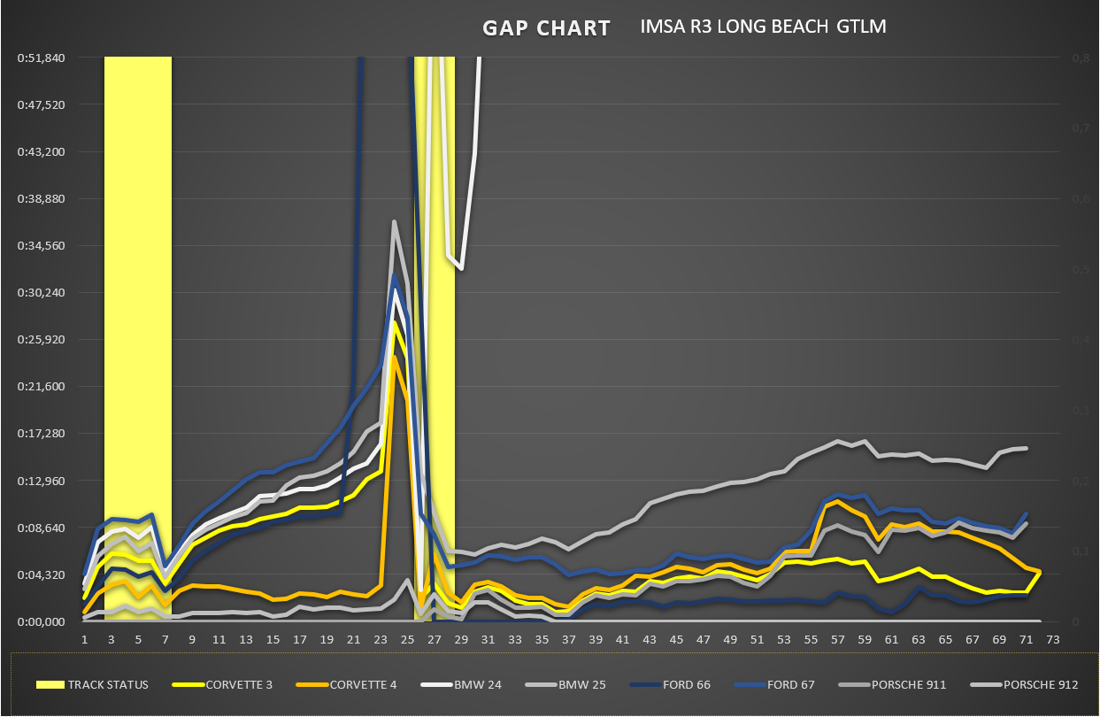 gap_chart_gtlm_1.png