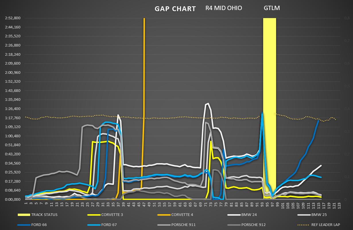gap_chart_gtlm_2.png