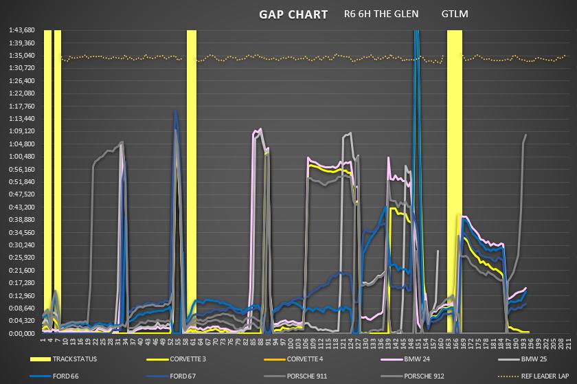 gap_chart_gtlm_3.png