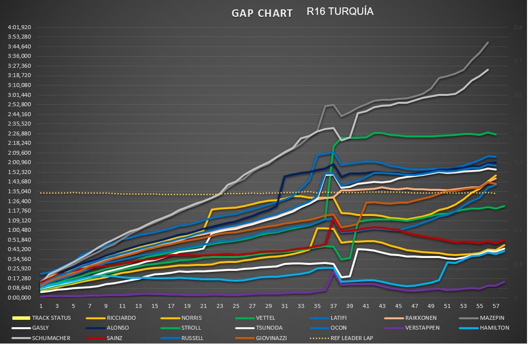 gap_resto_carrera.png