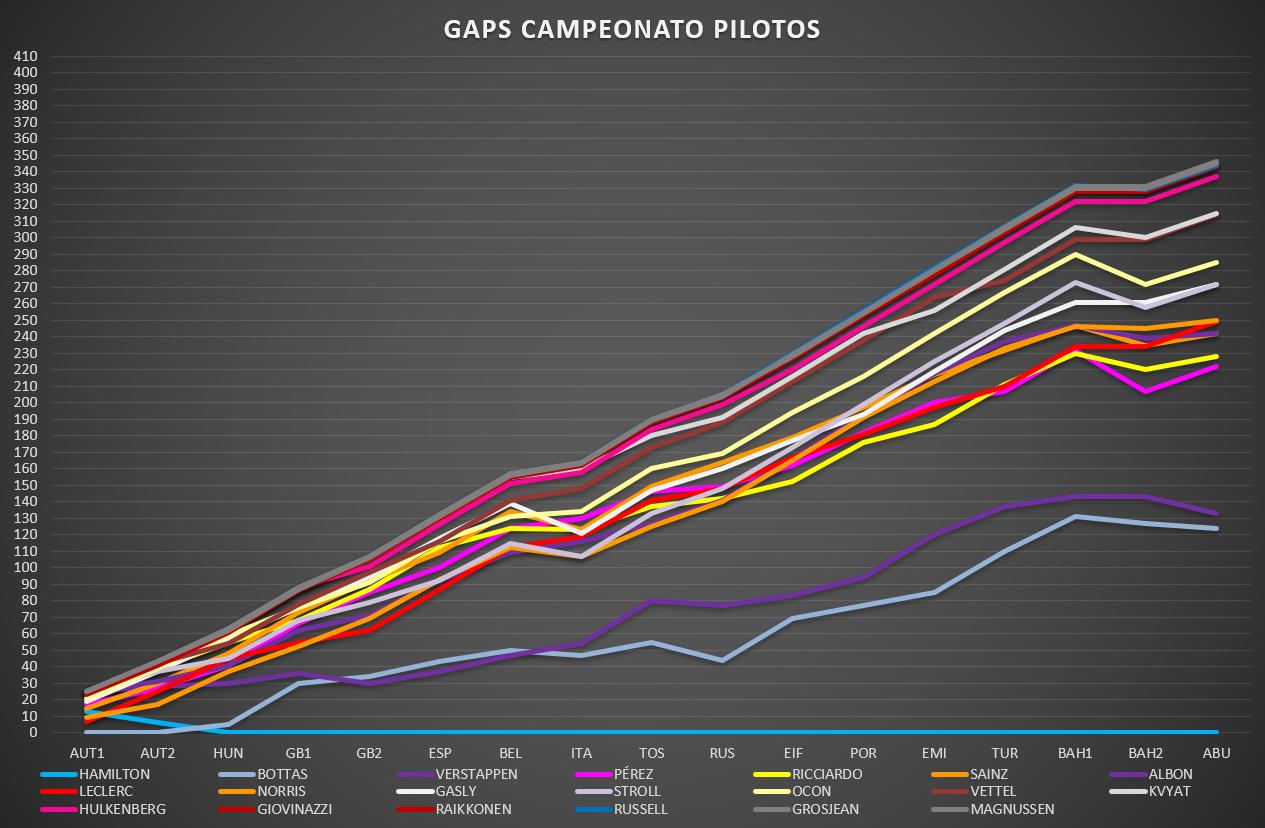 gaps_pilotos.png