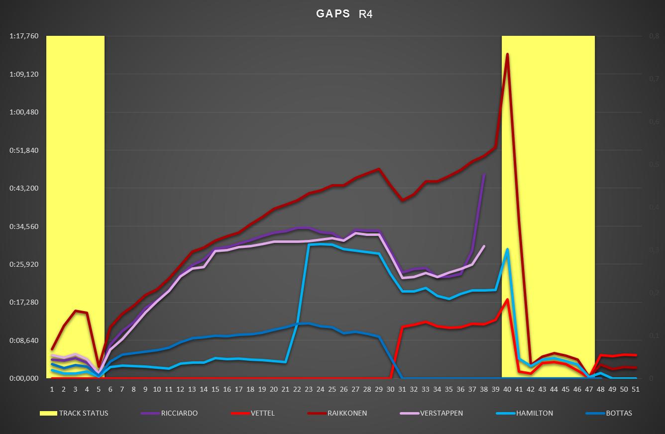Análisis GP Azerbaiyán F1 2018: Carrera de riesgo y error | SoyMotor.com