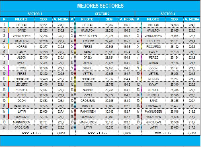 mejores_sectores_q_20.png
