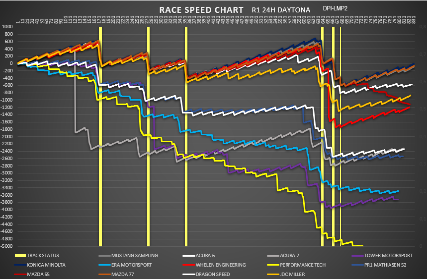 race_speed_dpi-lmp2.png