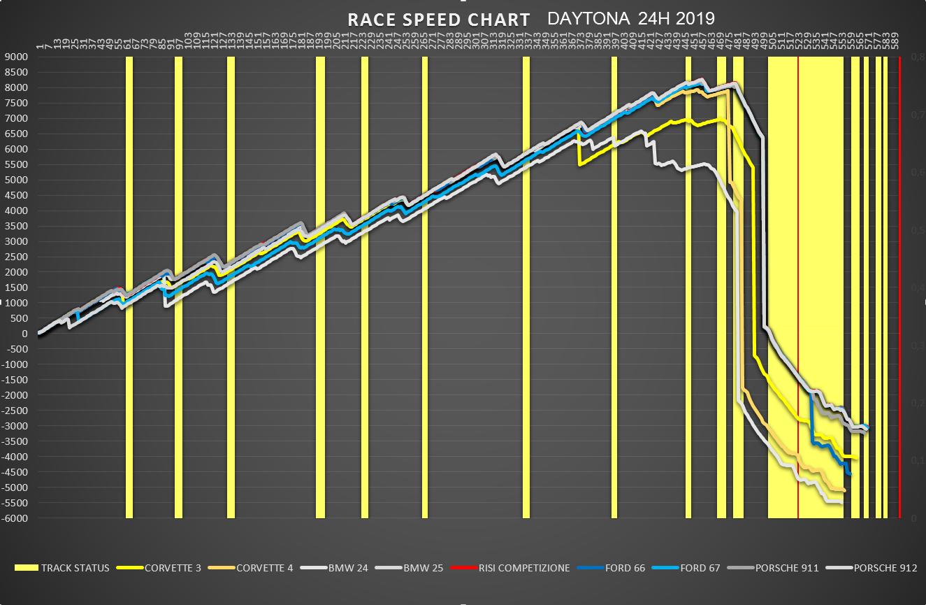 race_speed_gtlm.png