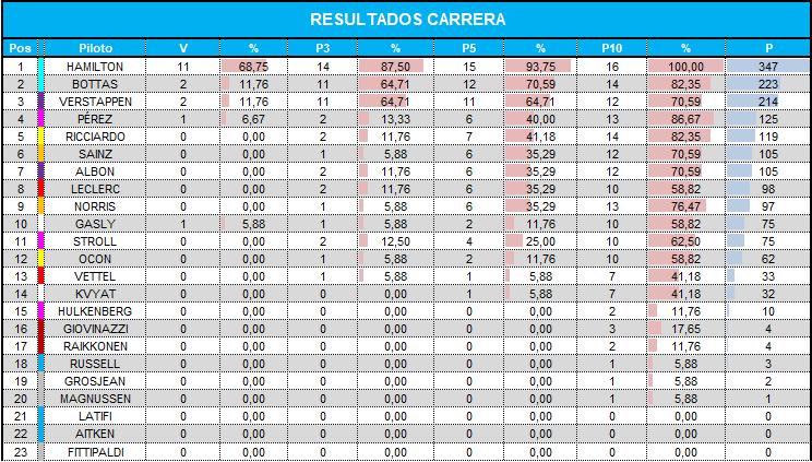 resultados_carrera_3.png
