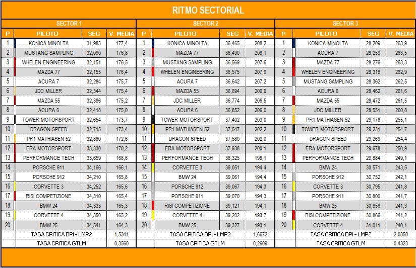 ritmo_sectorial_carrera.png