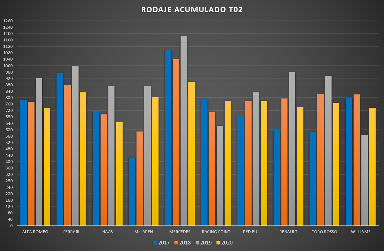 rodaje_acumulado_chart.png