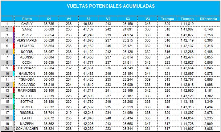 vueltas_potenciales_acumuladas_0.png