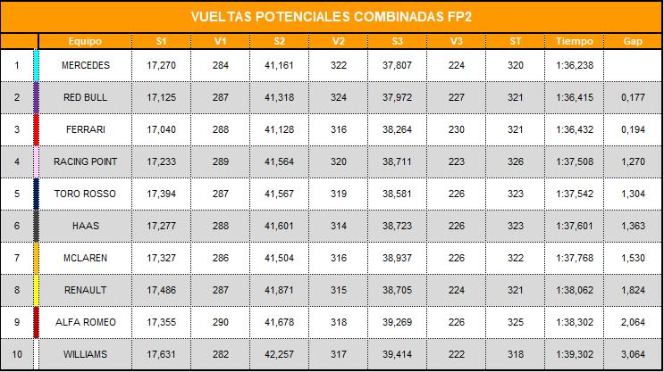 vueltas_potenciales_combinadas_fp2_12.png