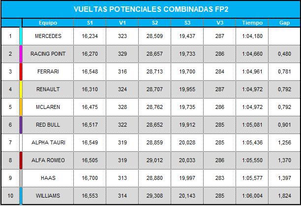 vueltas_potenciales_combinadas_fp2_13.png