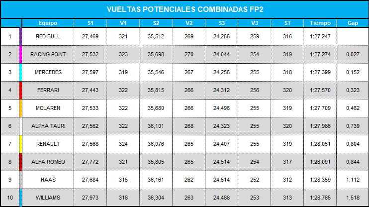 vueltas_potenciales_combinadas_fp2_14.png