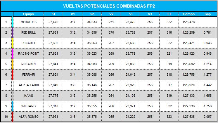 vueltas_potenciales_combinadas_fp2_15.png