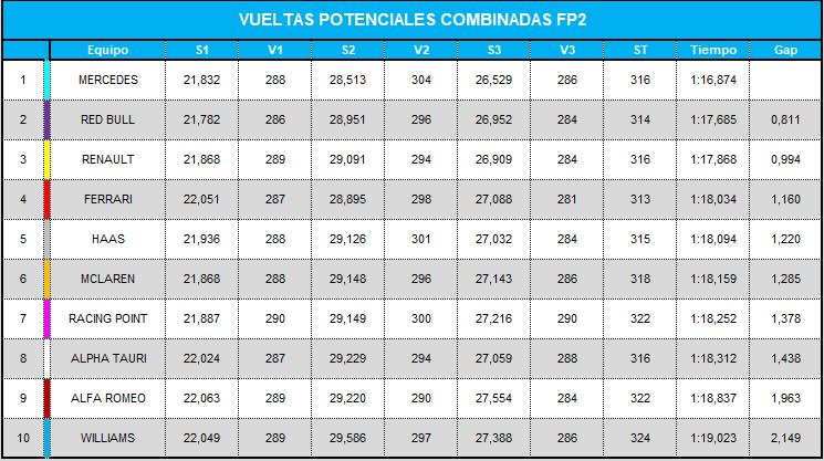 vueltas_potenciales_combinadas_fp2_16.png